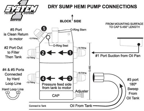 Wet Sump 1800 Alcohol 28 Gpm 2100 Top Fuel 34: Car Engine Dry Sump Diagram At Shintaries.co