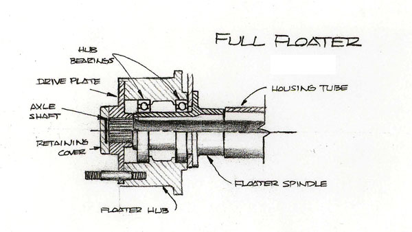full floater spindles